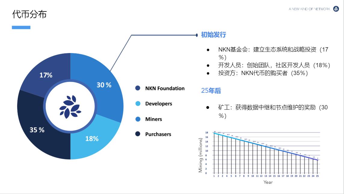token%E5%88%86%E9%85%8D