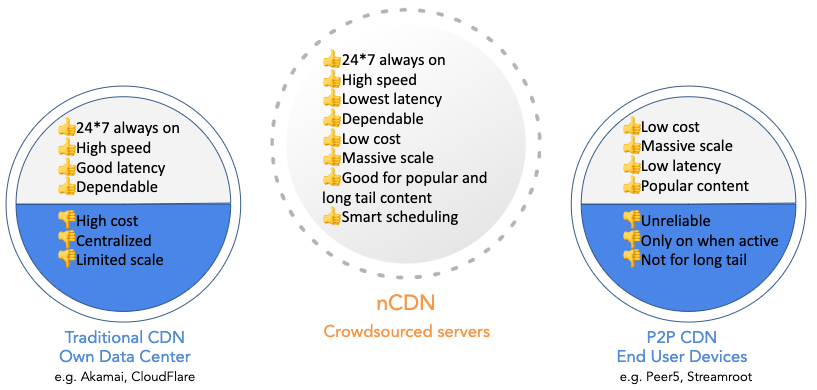 ncdn advantages
