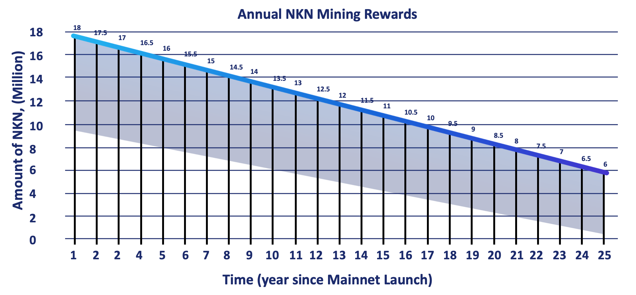 NKN Mining reward over years chart